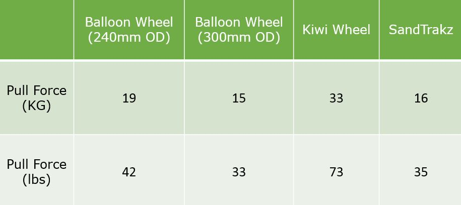Wheel Testing Results Table - Freak Sports Australia